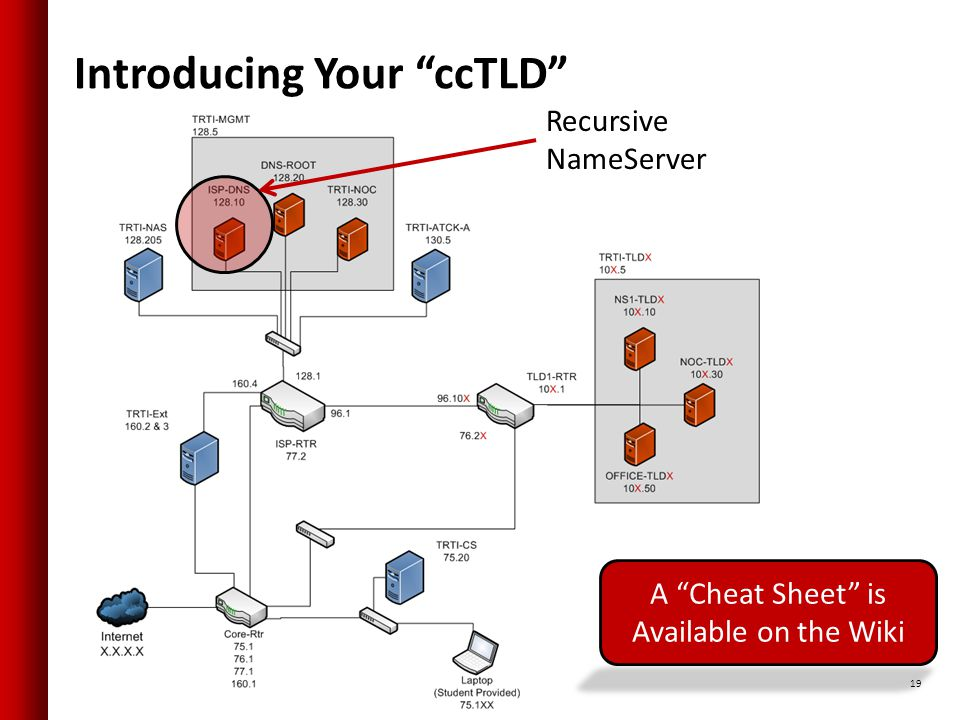 Introducing Your ccTLD 19 A Cheat Sheet is Available on the Wiki Recursive NameServer