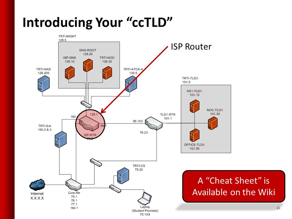 Introducing Your ccTLD 21 A Cheat Sheet is Available on the Wiki ISP Router