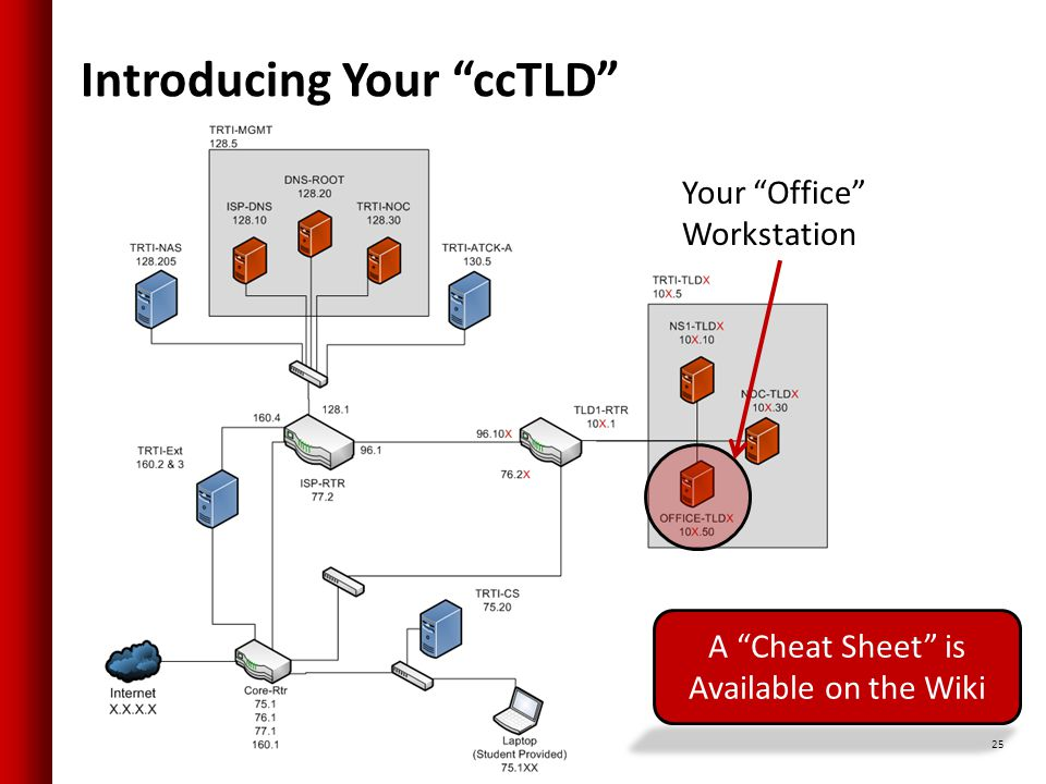 Introducing Your ccTLD 25 A Cheat Sheet is Available on the Wiki Your Office Workstation