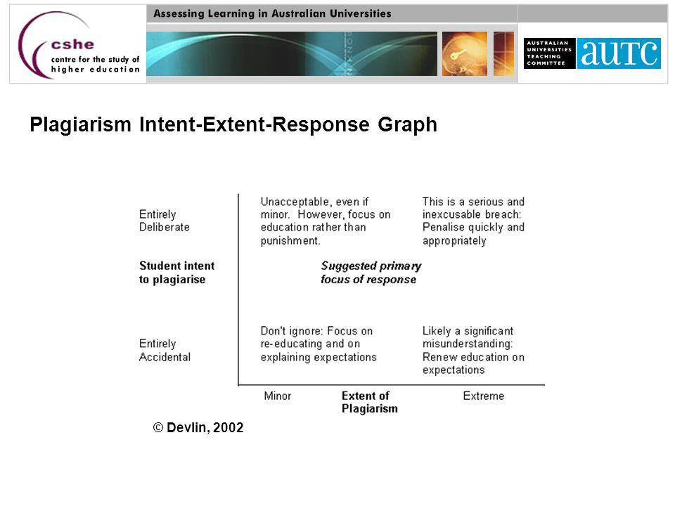 Plagiarism Intent-Extent-Response Graph © Devlin, 2002