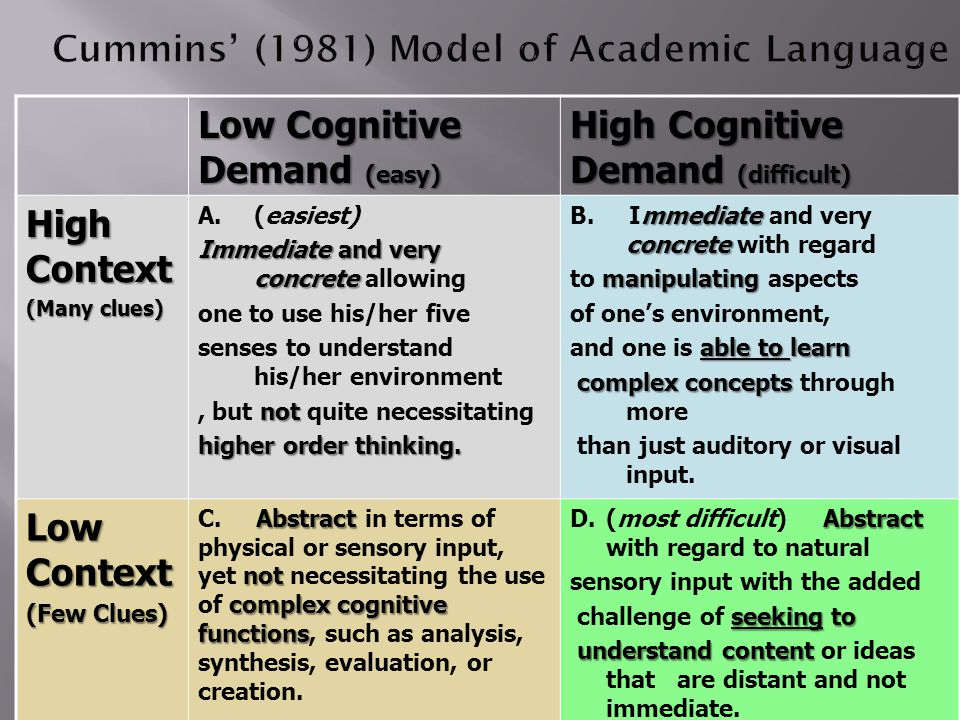 Low Cognitive Demand (easy) High Cognitive Demand (difficult) High Context (Many clues) A.(easiest) Immediate and very concrete Immediate and very concrete allowing one to use his/her five senses to understand his/her environment not, but not quite necessitating higher order thinking.