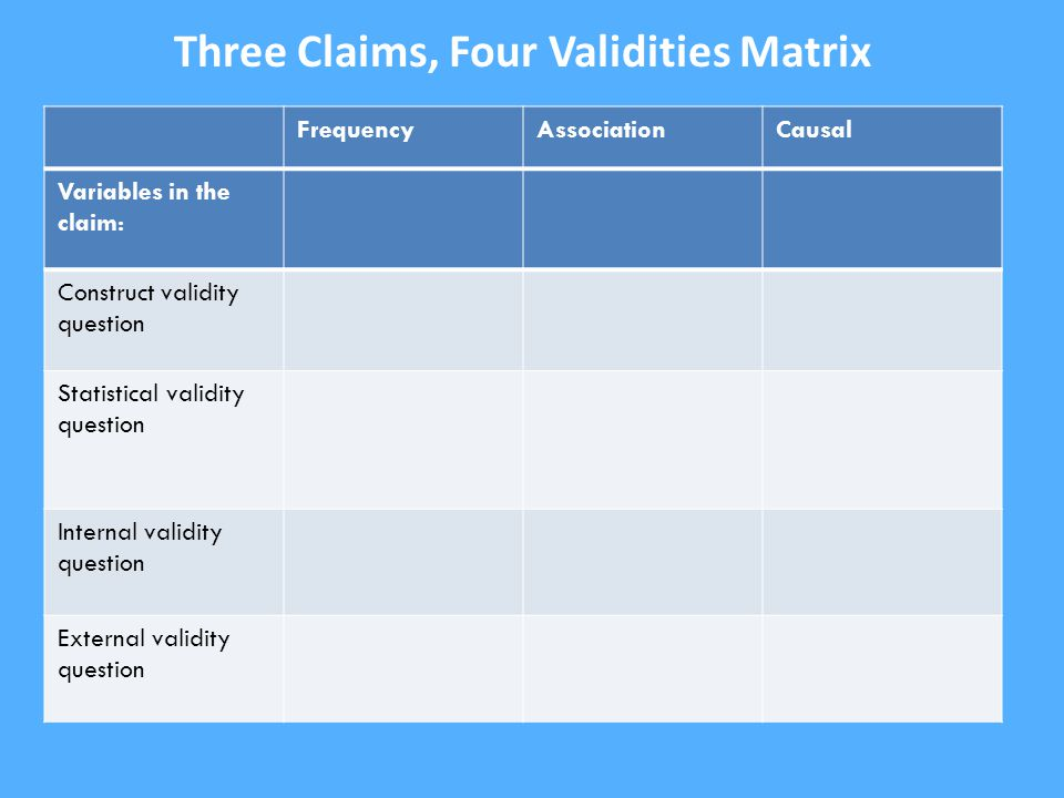 FrequencyAssociationCausal Variables in the claim: Construct validity question Statistical validity question Internal validity question External validity question Three Claims, Four Validities Matrix