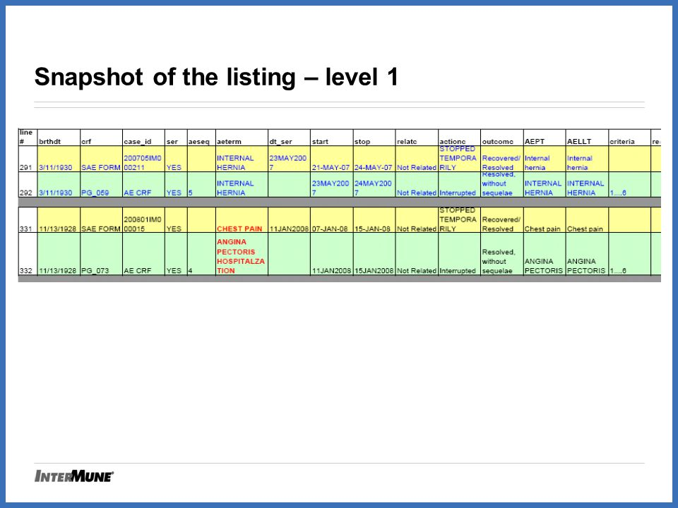 Snapshot of the listing – level 1
