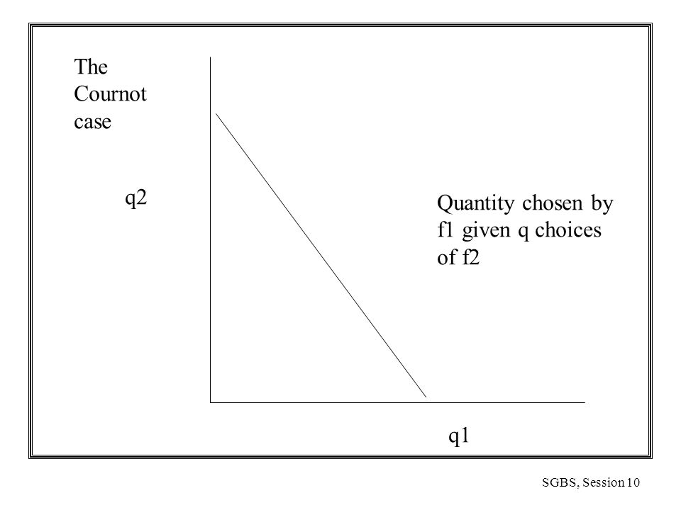 SGBS, Session 10 The Cournot case q1 q2 Quantity chosen by f1 given q choices of f2