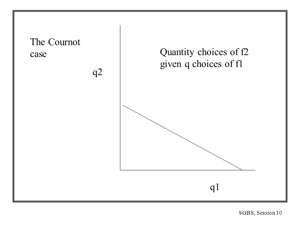 SGBS, Session 10 The Cournot case q2 q1 Quantity choices of f2 given q choices of f1
