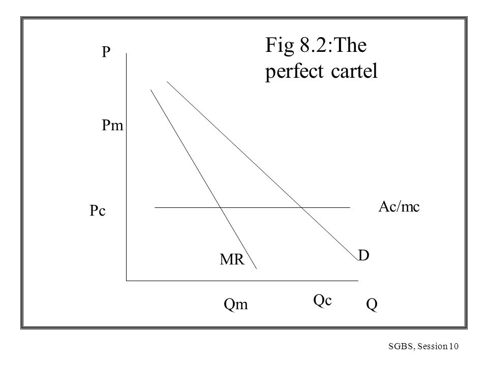 SGBS, Session 10 Fig 8.2:The perfect cartel Q Ac/mc D MR Qc Pc Pm P Qm