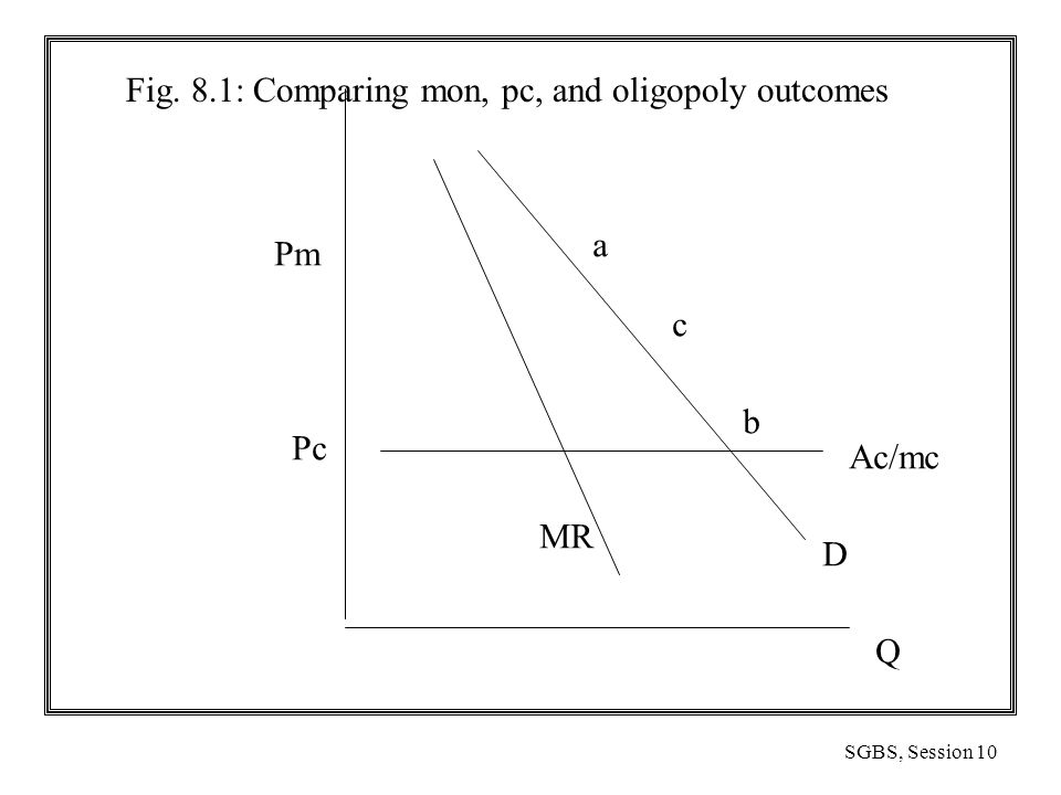 SGBS, Session 10 Fig. 8.1: Comparing mon, pc, and oligopoly outcomes Q Pc Ac/mc Pm a b c D MR