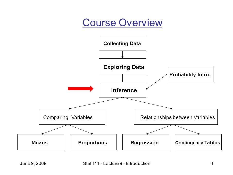June 9, 2008Stat 111 - Lecture 8 - Introduction4 Course Overview Collecting Data Exploring Data Probability Intro.