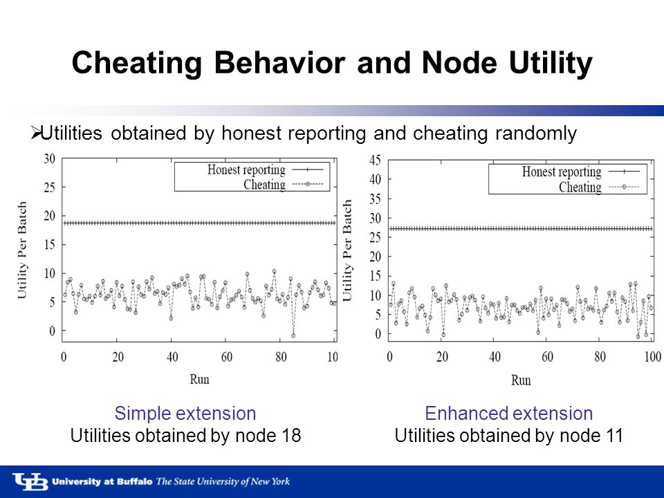 Cheating Behavior and Node Utility Simple extension Utilities obtained by node 18 Enhanced extension Utilities obtained by node 11  Utilities obtained by honest reporting and cheating randomly