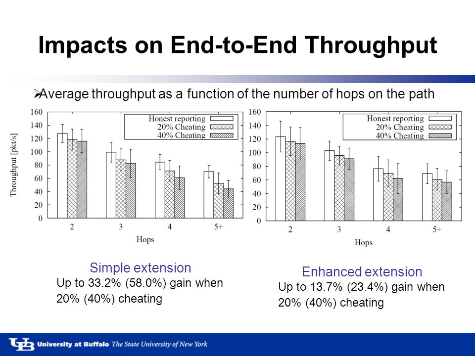 Impacts on End-to-End Throughput  Average throughput as a function of the number of hops on the path Simple extension Up to 33.2% (58.0%) gain when 20% (40%) cheating Enhanced extension Up to 13.7% (23.4%) gain when 20% (40%) cheating