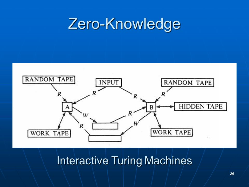 26 Zero-Knowledge Interactive Turing Machines
