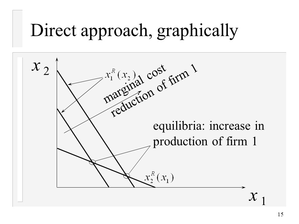 15 Direct approach, graphically x 2 x 1 equilibria: increase in production of firm 1 marginal cost reduction of firm 1