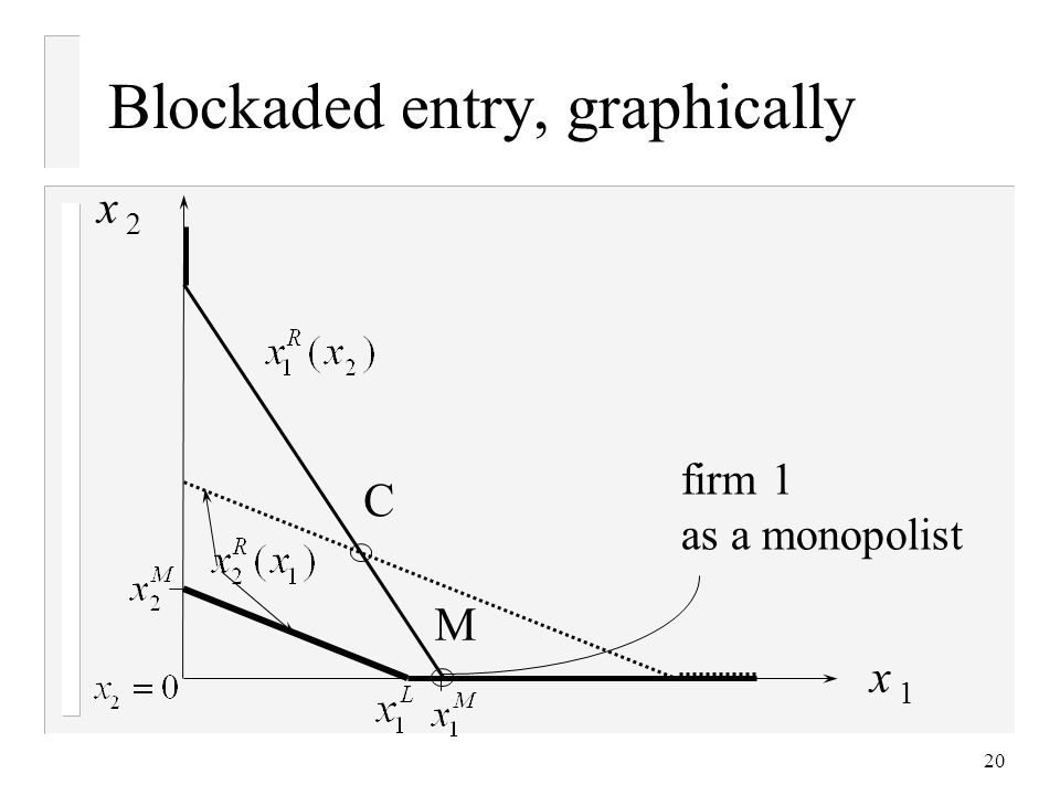 20 Blockaded entry, graphically x 2 x 1 C M firm 1 as a monopolist