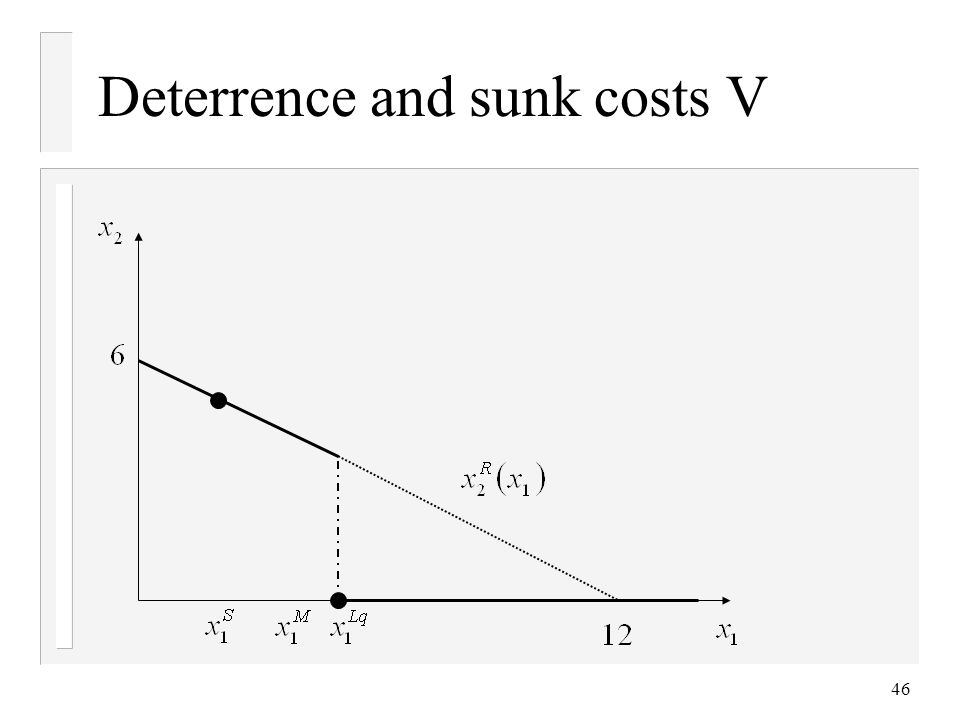 46 Deterrence and sunk costs V