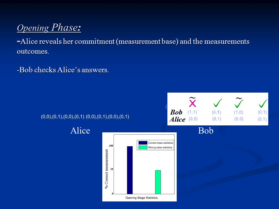 Opening Phase: Alice reveals her commitment (measurement base) and the measurements outcomes.