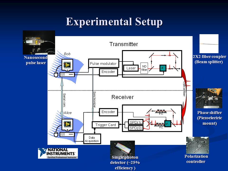 Experimental Setup Single photon detector (~25% efficiency ) 2X2 fiber coupler (Beam splitter) Polarization controller Phase shifter (Piezoelectric mount) Nanosecond pulse laser