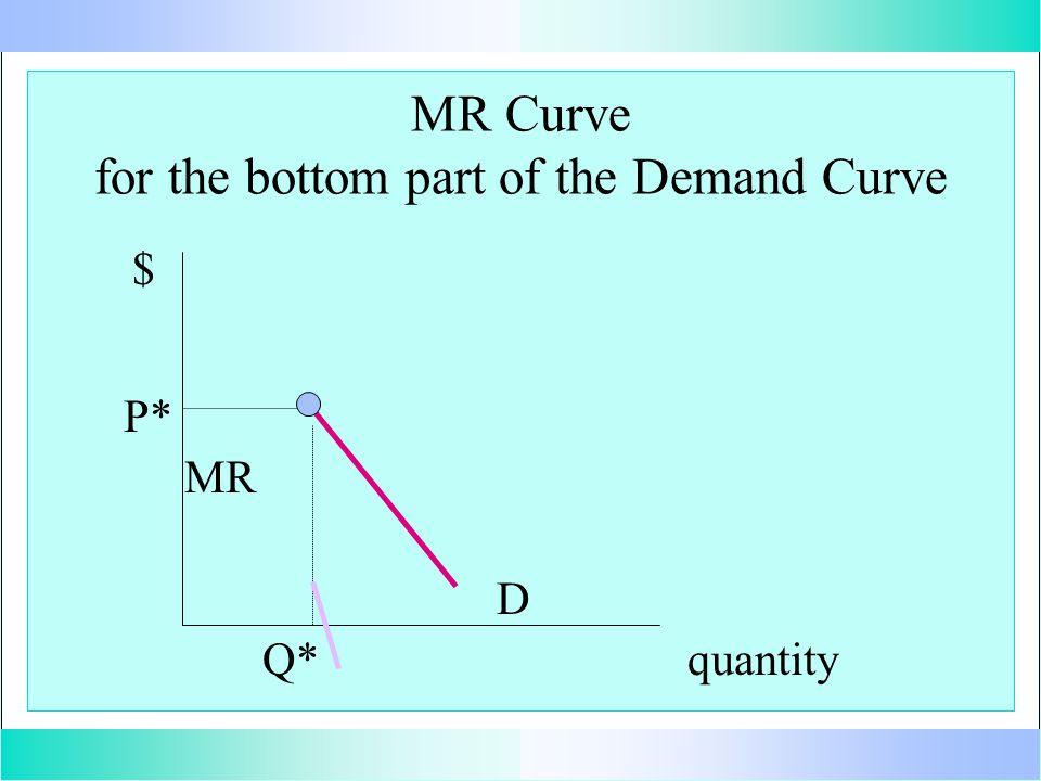 MR Curve for the bottom part of the Demand Curve quantity $ D MR P* Q*