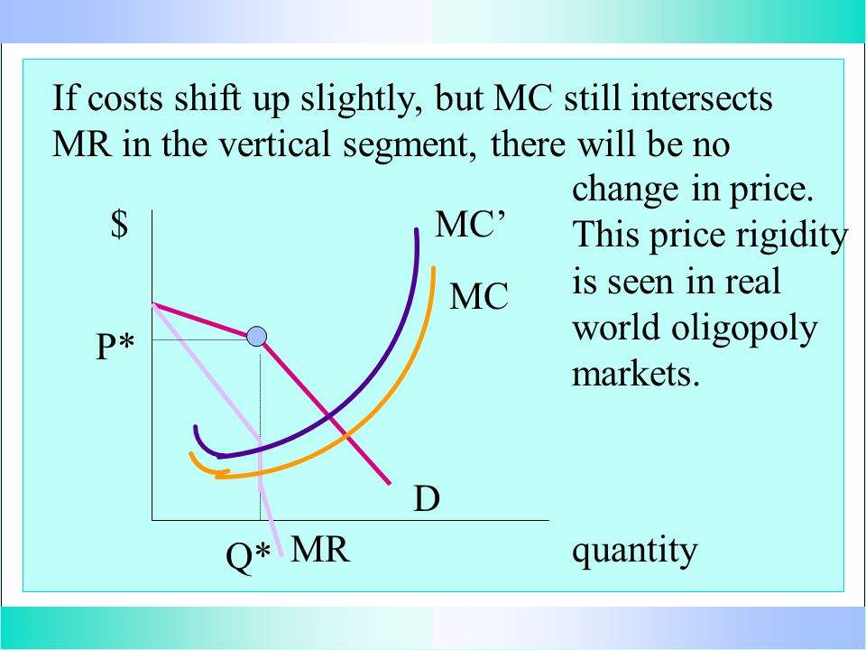 If costs shift up slightly, but MC still intersects MR in the vertical segment, there will be no quantity $ D MR Q* P* MC MC' change in price.