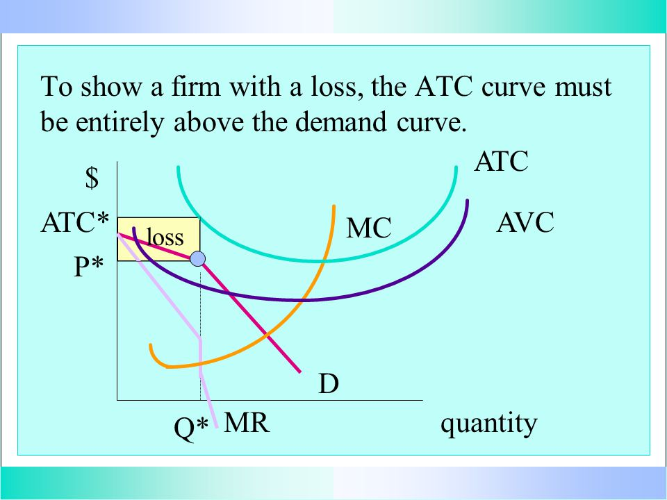 To show a firm with a loss, the ATC curve must be entirely above the demand curve.