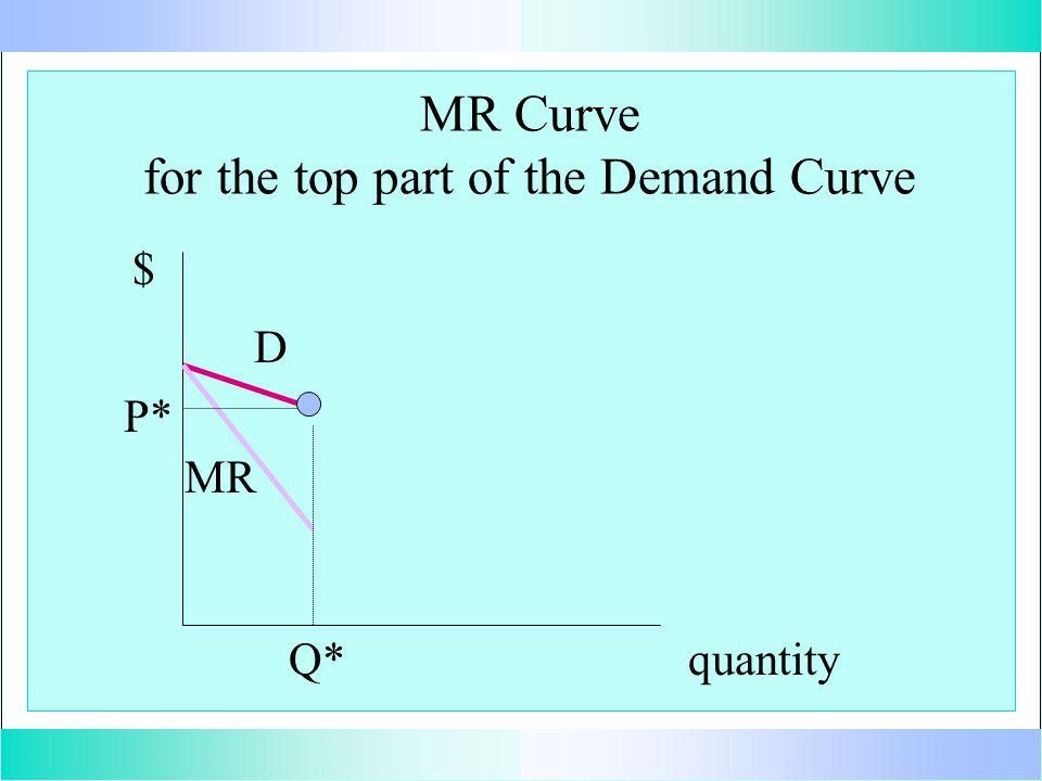 MR Curve for the top part of the Demand Curve quantity $ D MR P* Q*
