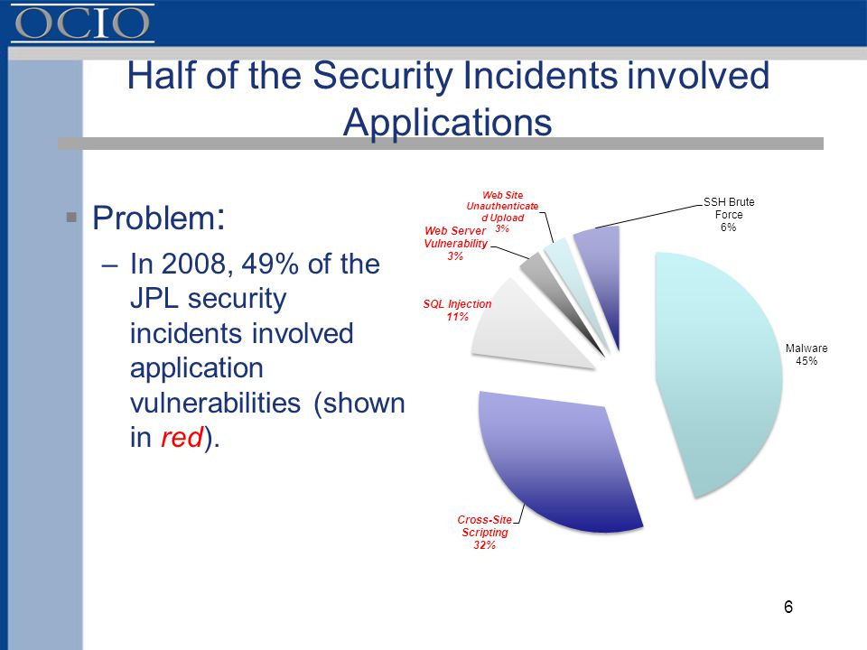 Half of the Security Incidents involved Applications  Problem : –In 2008, 49% of the JPL security incidents involved application vulnerabilities (shown in red).
