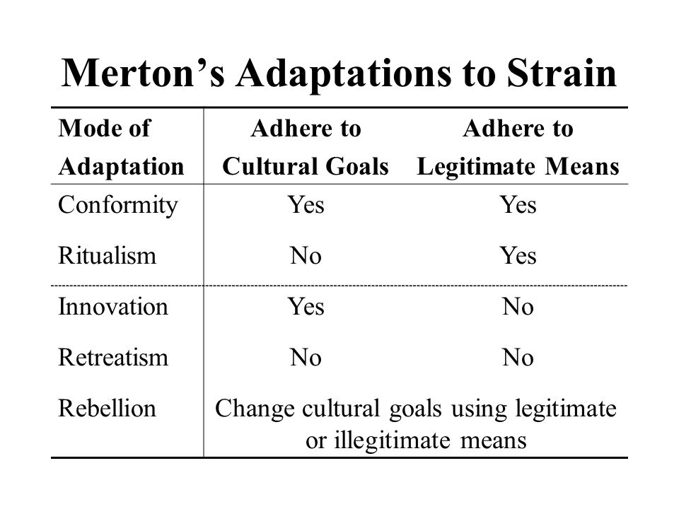Merton's Adaptations to Strain Mode of Adaptation Adhere to Cultural Goals Adhere to Legitimate Means ConformityYes RitualismNoYes InnovationYesNo Ret