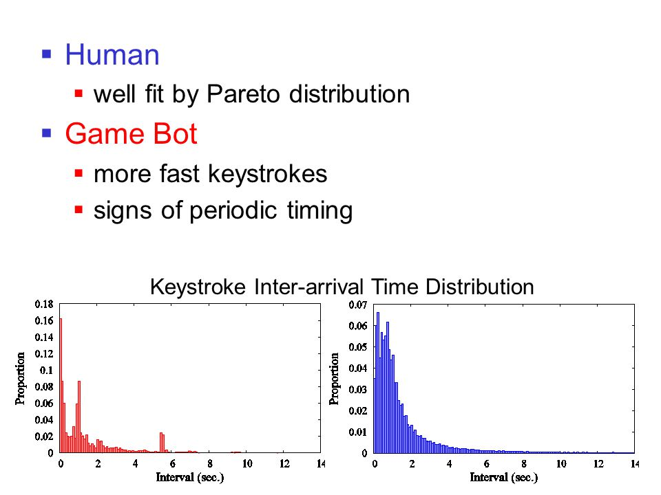  Human  well fit by Pareto distribution  Game Bot  more fast keystrokes  signs of periodic timing Keystroke Inter-arrival Time Distribution