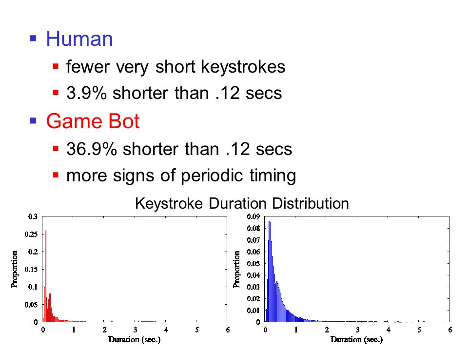  Human  fewer very short keystrokes  3.9% shorter than.12 secs  Game Bot  36.9% shorter than.12 secs  more signs of periodic timing Keystroke Du