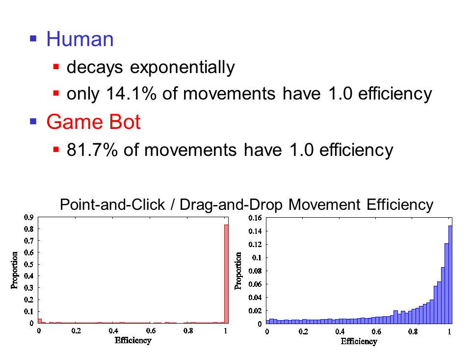  Human  decays exponentially  only 14.1% of movements have 1.0 efficiency  Game Bot  81.7% of movements have 1.0 efficiency Point-and-Click / Dra