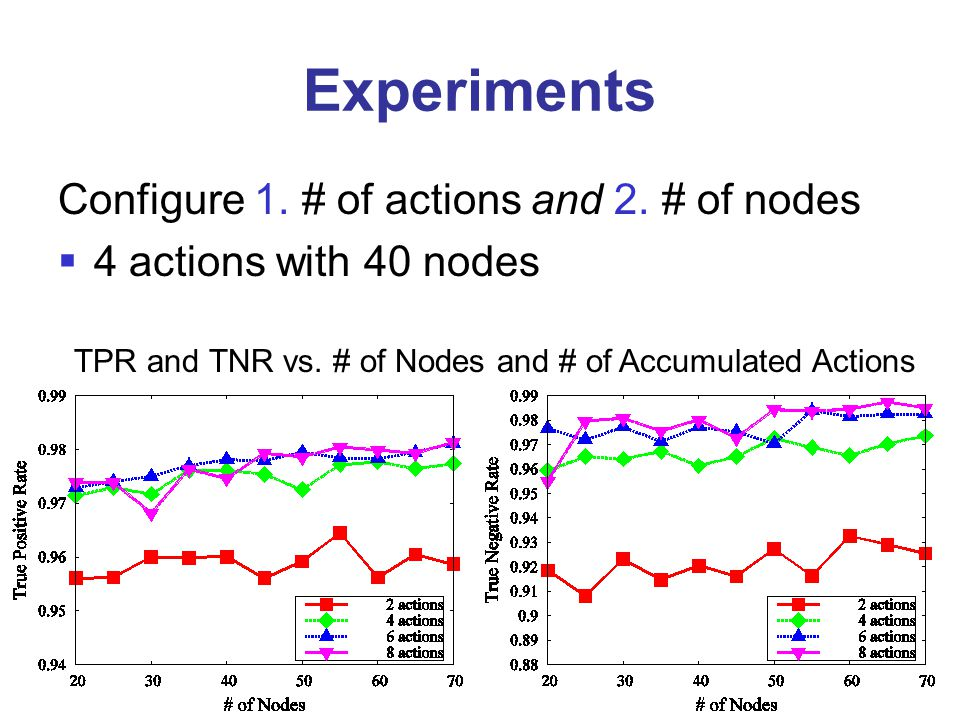 Experiments Configure 1. # of actions and 2. # of nodes  4 actions with 40 nodes TPR and TNR vs. # of Nodes and # of Accumulated Actions