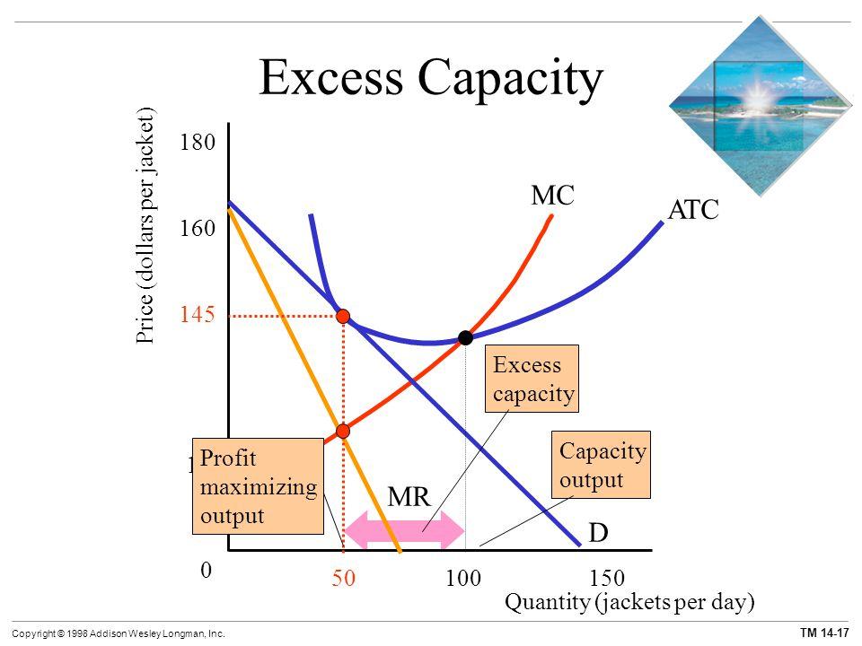 TM 14-17 Copyright © 1998 Addison Wesley Longman, Inc. Excess Capacity MC Price (dollars per jacket) 0 D MR ATC Quantity (jackets per day) 120 145 160