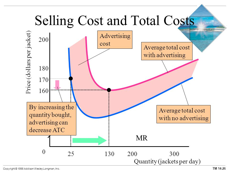 TM 14-26 Copyright © 1998 Addison Wesley Longman, Inc. Selling Cost and Total Costs Price (dollars per jacket) 0 MR Quantity (jackets per day) 120 140