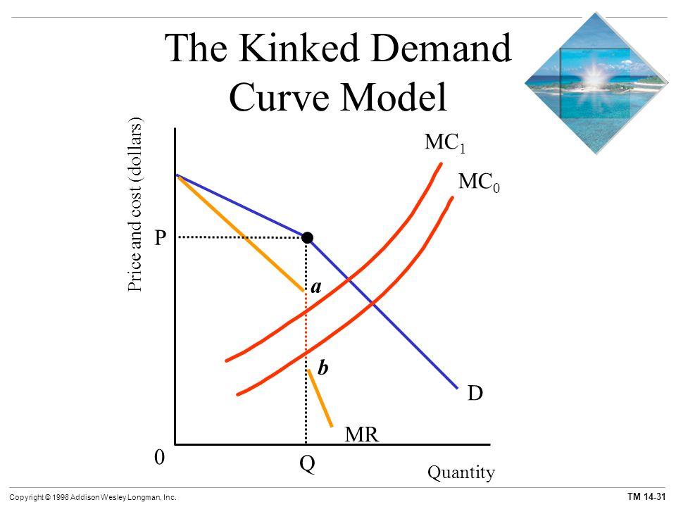 TM 14-31 Copyright © 1998 Addison Wesley Longman, Inc. Quantity Price and cost (dollars) The Kinked Demand Curve Model D Q a MR b 0 MC 1 P MC 0