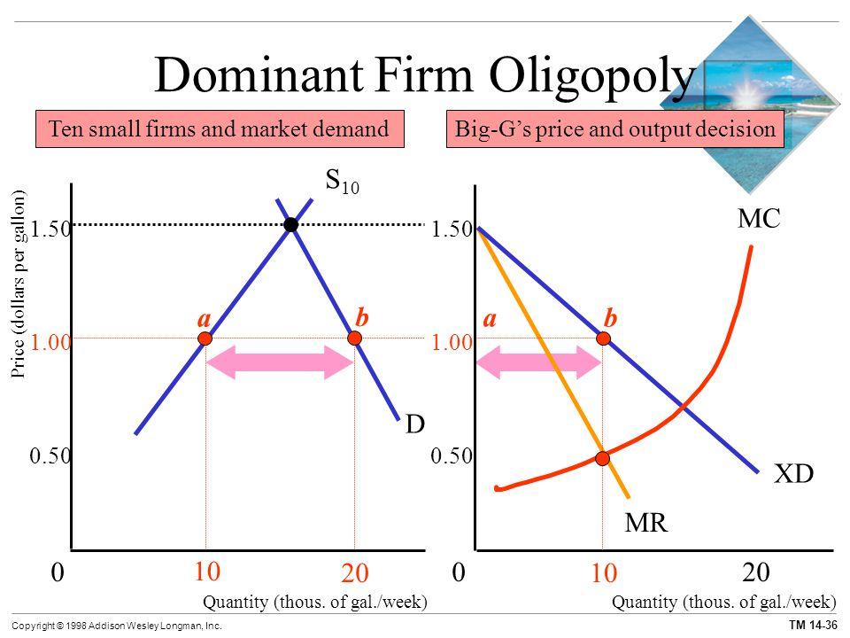 TM 14-36 Copyright © 1998 Addison Wesley Longman, Inc. MR XD S 10 D Dominant Firm Oligopoly Quantity (thous. of gal./week) Price (dollars per gallon)