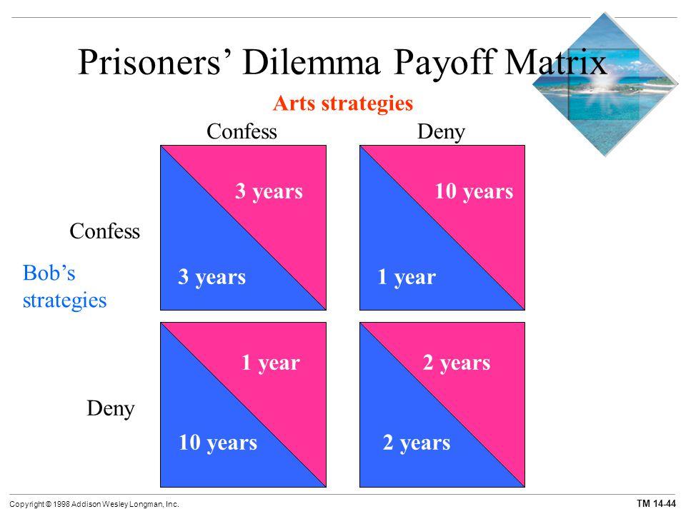 TM 14-44 Copyright © 1998 Addison Wesley Longman, Inc. Prisoners' Dilemma Payoff Matrix Arts strategies ConfessDeny Bob's strategies Confess Deny 3 ye