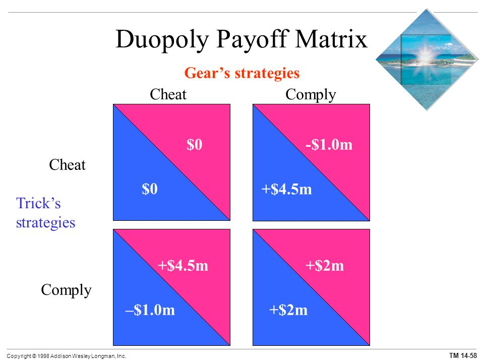 TM 14-58 Copyright © 1998 Addison Wesley Longman, Inc. Duopoly Payoff Matrix Gear's strategies CheatComply Trick's strategies Cheat Comply $0 +$4.5m –