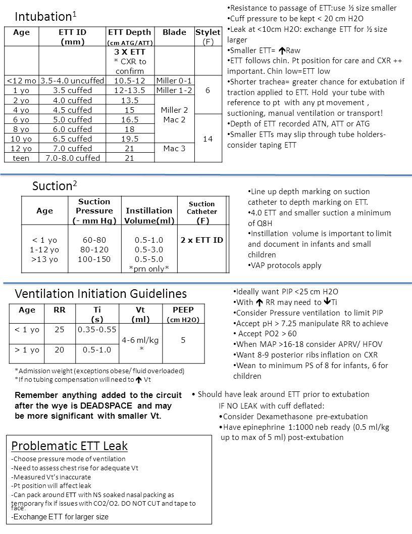 Age Suction PressureInstillation Suction Catheter (- mm Hg)Volume(ml) (F) < 1 yo60-800.5-1.02 x ETT ID 1-12 yo80-1200.5-3.0 >13 yo100-1500.5-5.0 *prn only* Intubation 1 Suction 2 Line up depth marking on suction catheter to depth marking on ETT.