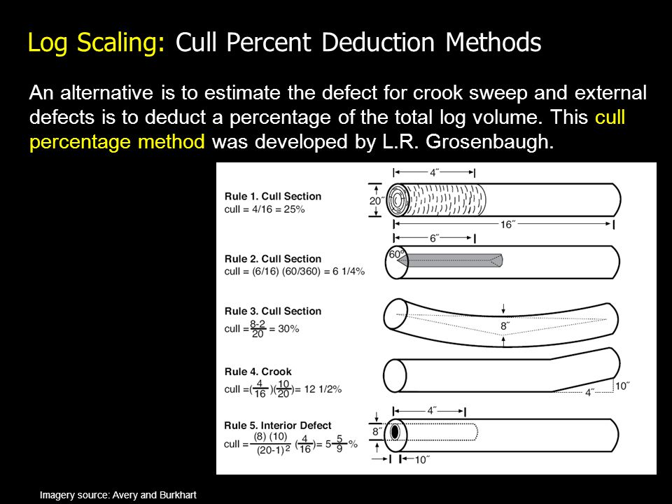 Log Scaling: Cull Percent Deduction Methods An alternative is to estimate the defect for crook sweep and external defects is to deduct a percentage of the total log volume.