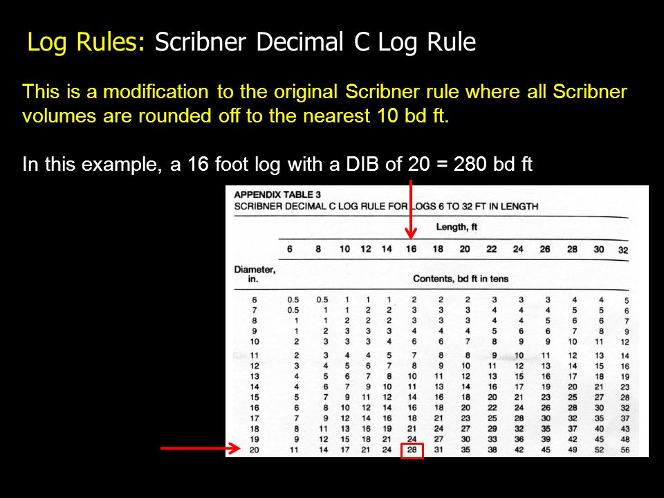 Log Rules: Scribner Decimal C Log Rule This is a modification to the original Scribner rule where all Scribner volumes are rounded off to the nearest 10 bd ft.
