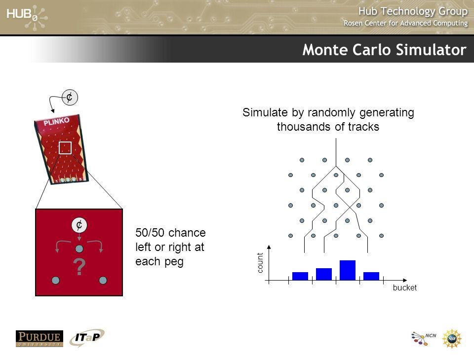 Monte Carlo Simulator ¢ .