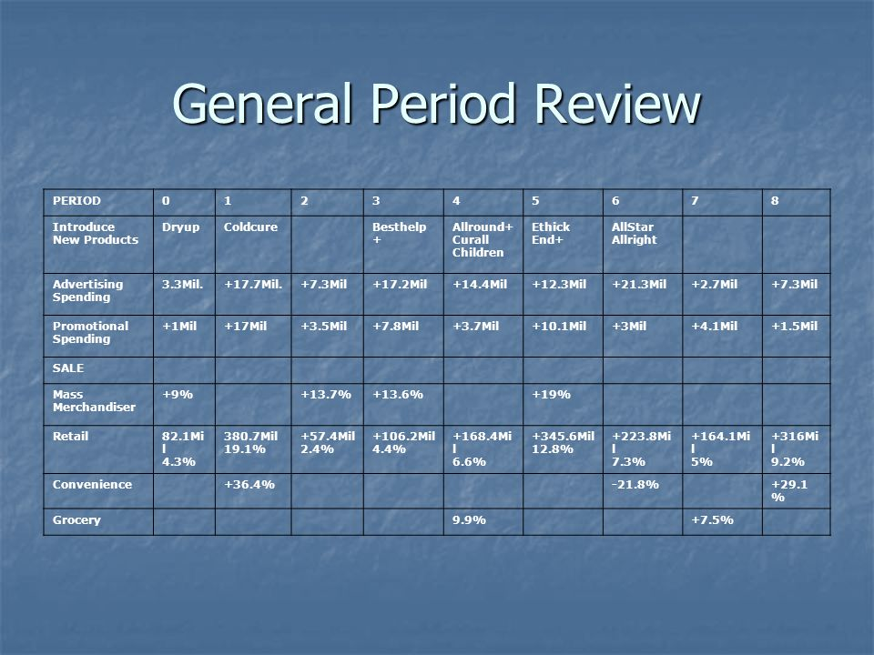 General Period Review PERIOD012345678 Introduce New Products DryupColdcureBesthelp + Allround+ Curall Children Ethick End+ AllStar Allright Advertisin