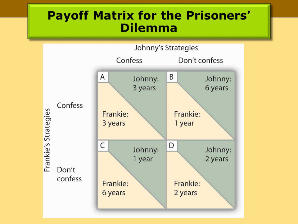 Payoff Matrix for the Prisoners' Dilemma
