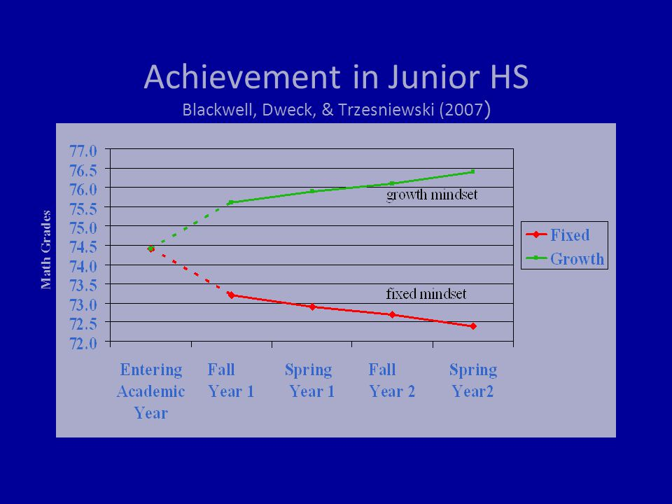 Achievement in Junior HS Blackwell, Dweck, & Trzesniewski (2007 ) Math Grades