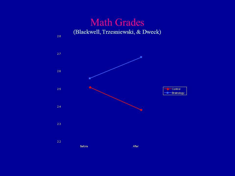 Math Grades (Blackwell, Trzesniewski, & Dweck)
