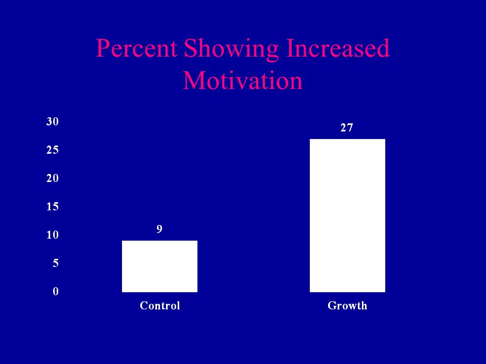 Percent Showing Increased Motivation