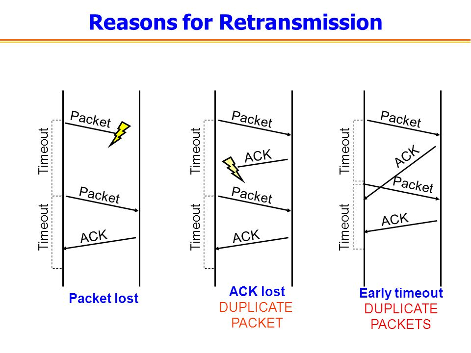 Reasons for Retransmission Packet ACK Timeout Packet ACK Timeout Packet Timeout Packet ACK Timeout Packet ACK Timeout Packet ACK Timeout ACK lost DUPLICATE PACKET Packet lost Early timeout DUPLICATE PACKETS