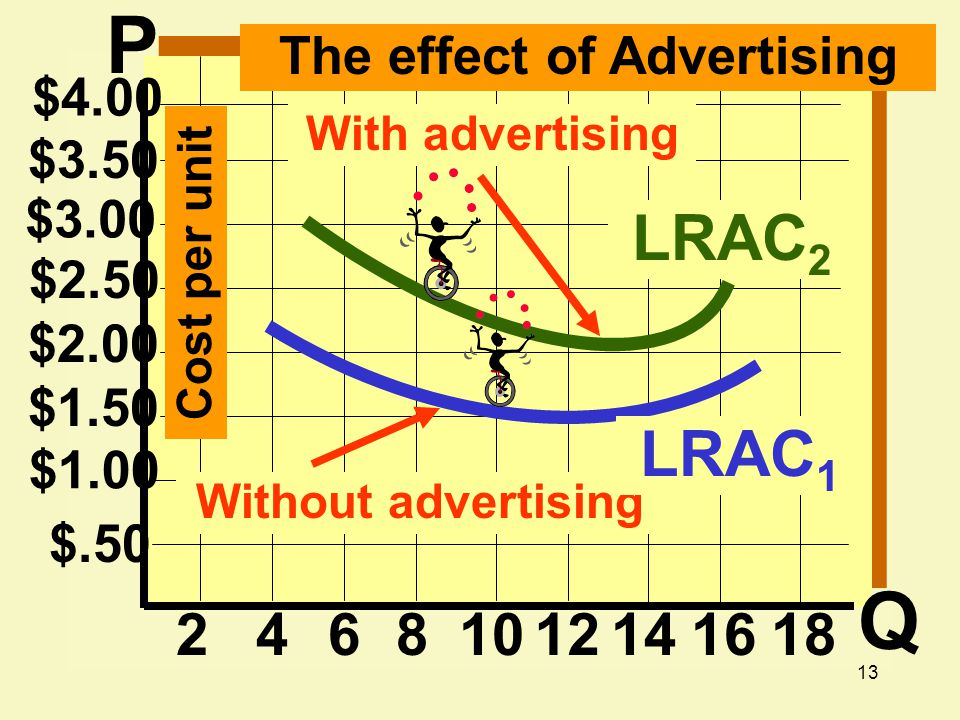 13 $2.00 $1.50 $1.00 $.50 2468 $2.50 $3.00 $3.50 $4.00 1012141618 The effect of Advertising LRAC 2 Cost per unit With advertising Without advertising LRAC 1 P Q