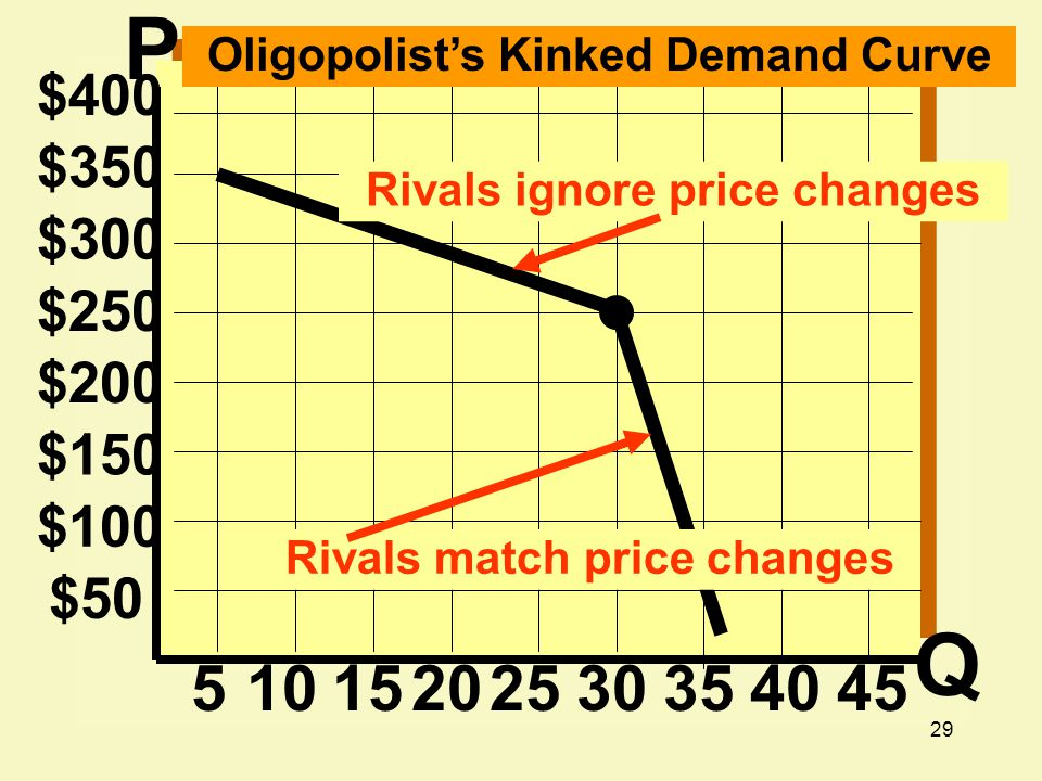 29 $200 $150 $100 $ $250 $300 $350 $ Oligopolist's Kinked Demand Curve Rivals ignore price changes Rivals match price changes P Q