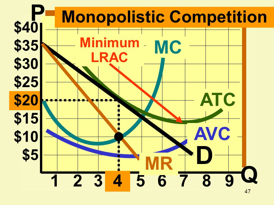 47 $20 $15 $10 $ $25 $30 $35 $ ATC MC D MR Monopolistic Competition AVC Minimum LRAC P Q