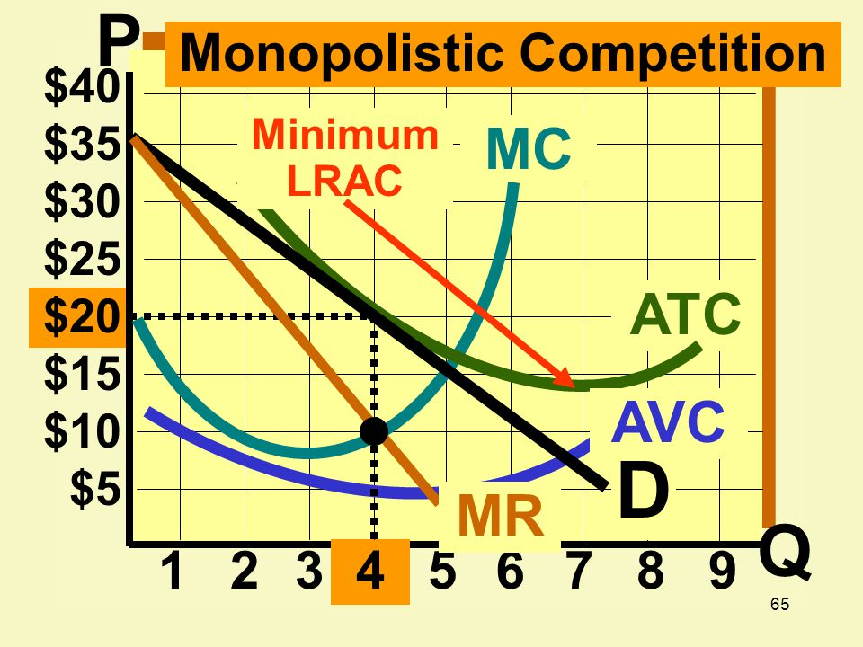 65 $20 $15 $10 $ $25 $30 $35 $ ATC MC D MR Monopolistic Competition AVC Minimum LRAC P Q
